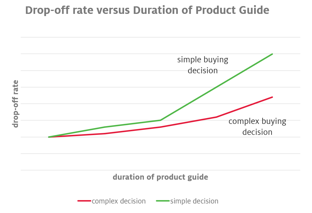 Duration of Decision Process and Drop-Off Rate
